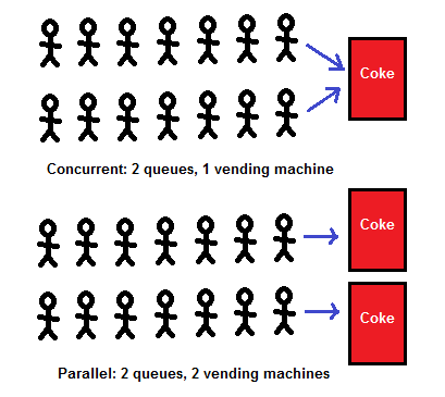 Concurrency-centric view of concurrency vs parallelism