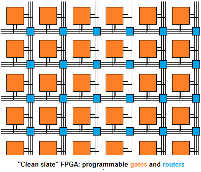 How FPGAs work, and why you'll buy one