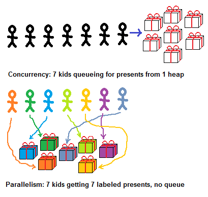 Parallelism-centric view of concurrency vs parallelism